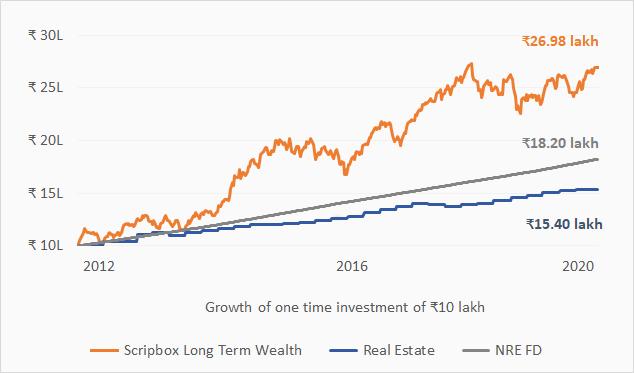 Scripbox vs fd vs real estate   2012 2020