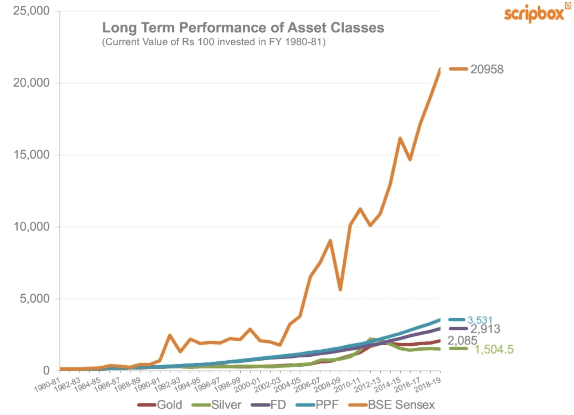 Long Term Performance of Asset Class